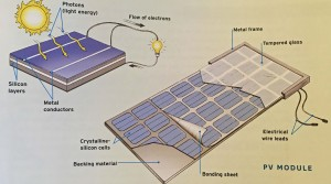 From sun to photon to electron to an array to outlets in your home (PV – photovoltaic)