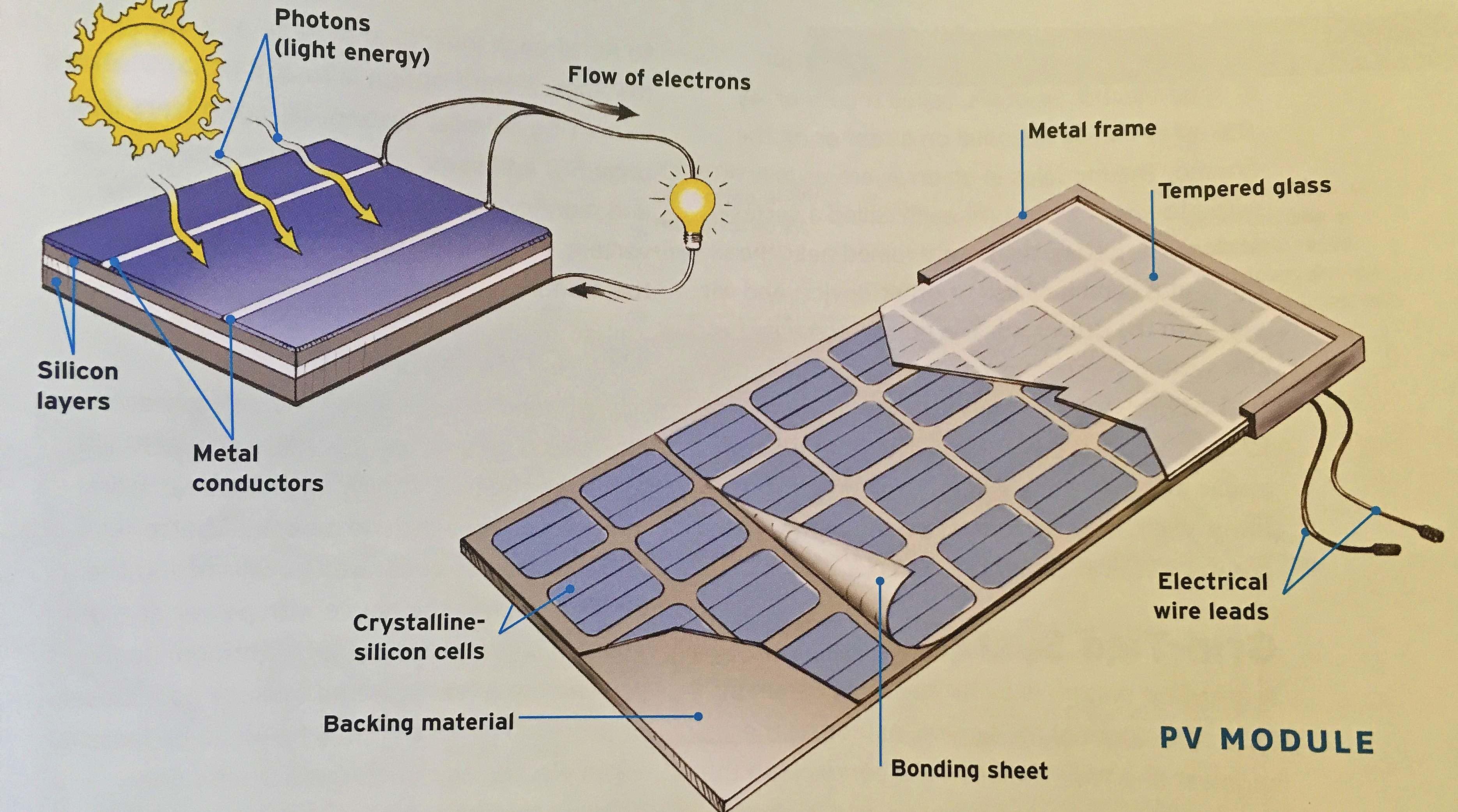 Solar Panel Array Wiring Diagram Solar Panels Wiring Diagram Solar